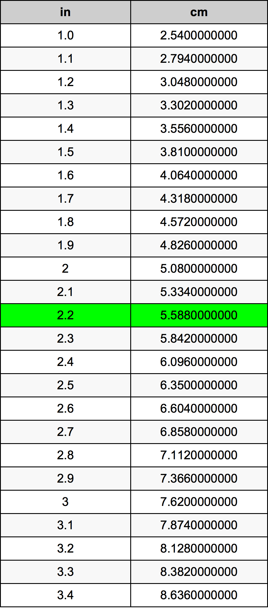 Further Inches To Centimeters Calculations