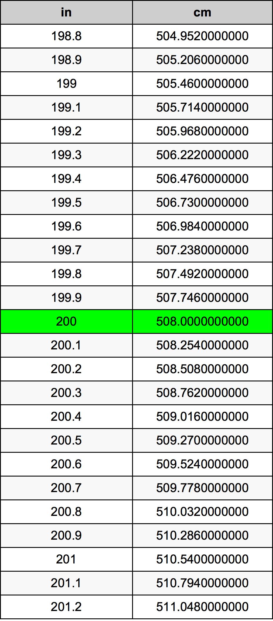200 Pouces en Centimètres convertisseur d'unités | 200 in en cm convertisseur d'unités