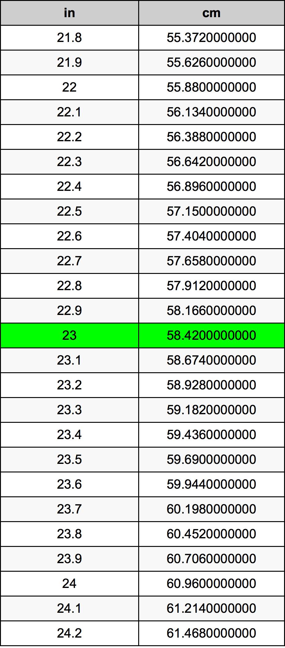 23 Tommer To Centimeter enhedsomregner | 23 in To cm enhedsomregner