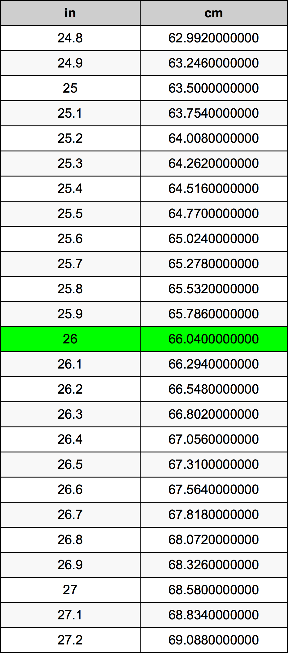 To convert any value in inches to centimeters, just multiply the value in inches by the conversion factor So, inches times is equal to cm. See details below and use our calculator to convert any value in inches to centimeters.