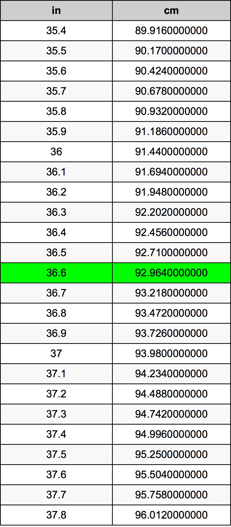 36.6インチをセンチメートル単位変換 | 36.6inをcm単位変換