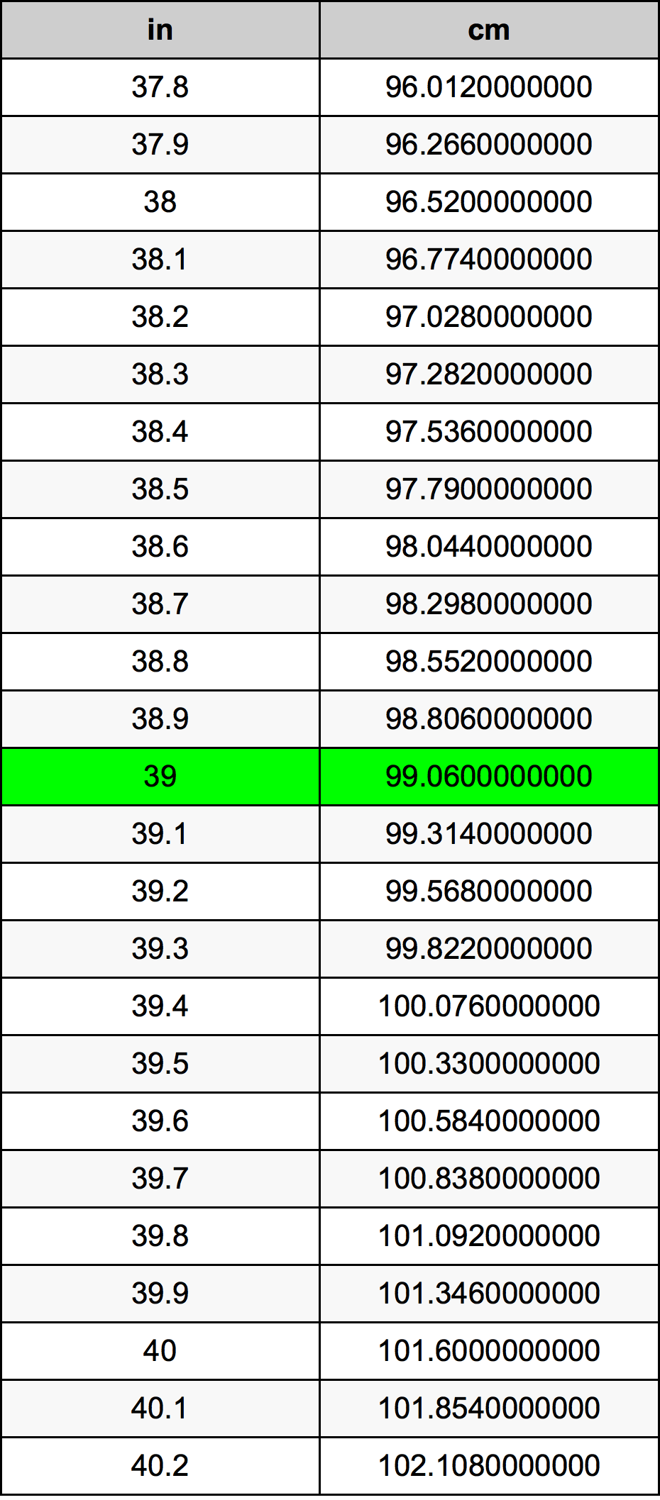 39 inches equal centimeters (39in = cm). Converting 39 in to cm is easy. Simply use our calculator above, or apply the formula to change the length 39 in to cm.
