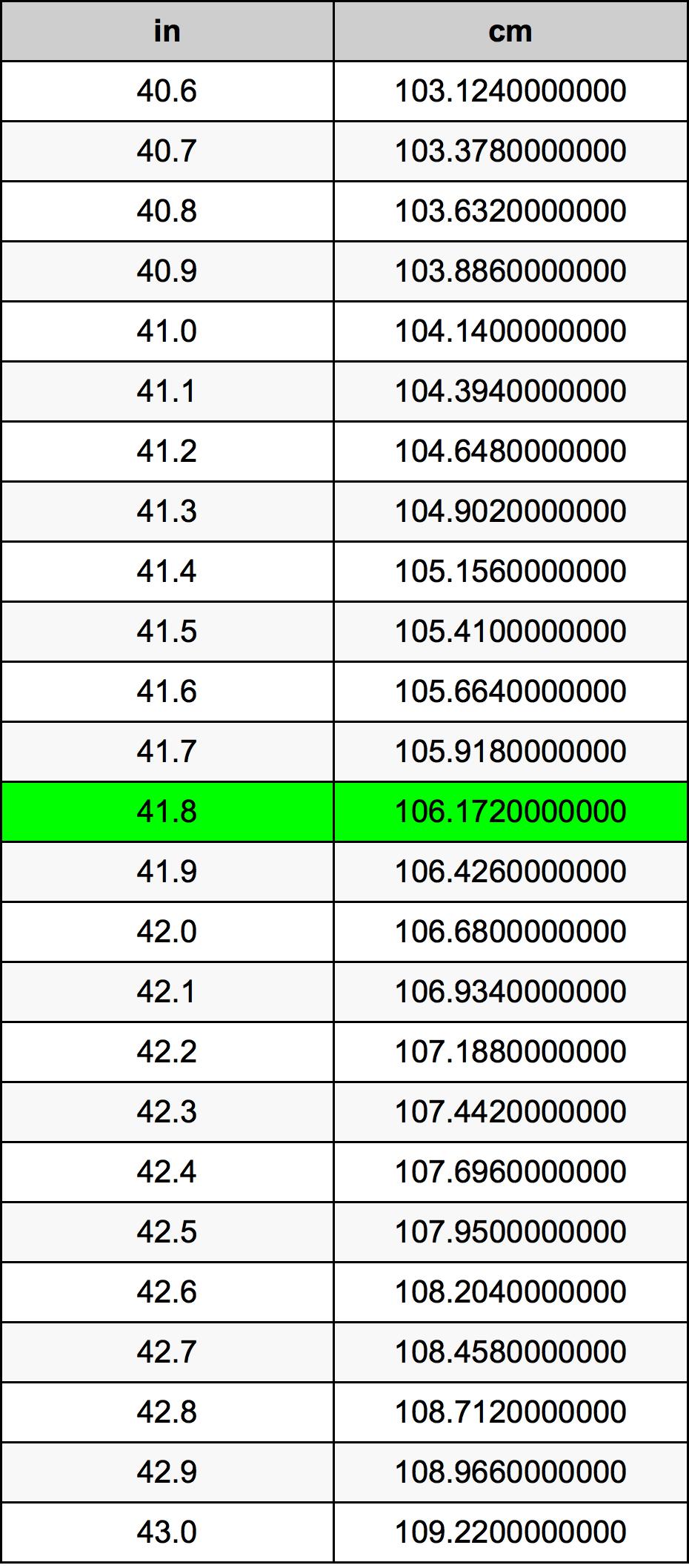 インチ センチ 41 2インチは何センチか(何cm)?3インチは何センチメートルか?4インチや5インチは何cmか?【インチをcmに直す】
