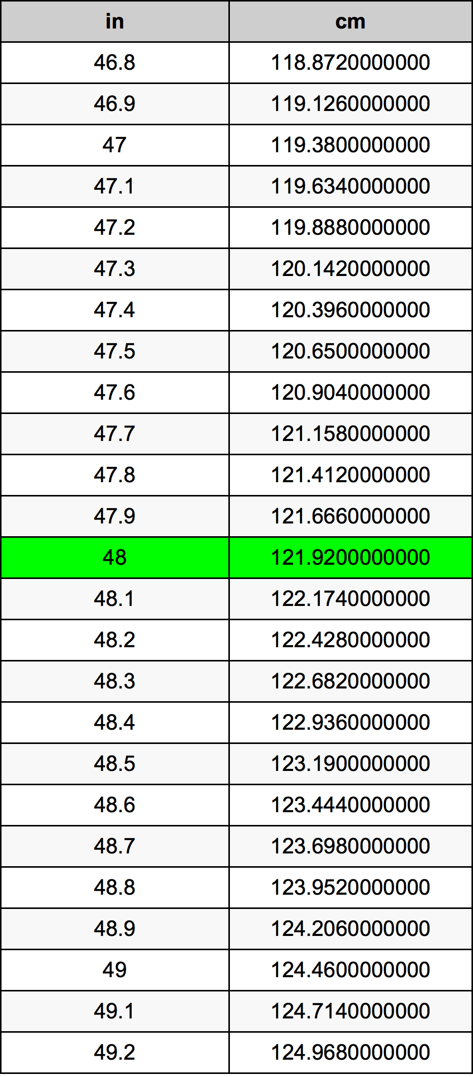 How to convert 48 inches to centimeters To convert 48 in to centimeters you have to multiply 48 x , since 1 in is cms. So, if you want to calculate how many centimeters are 48 inches you can use this simple rule.