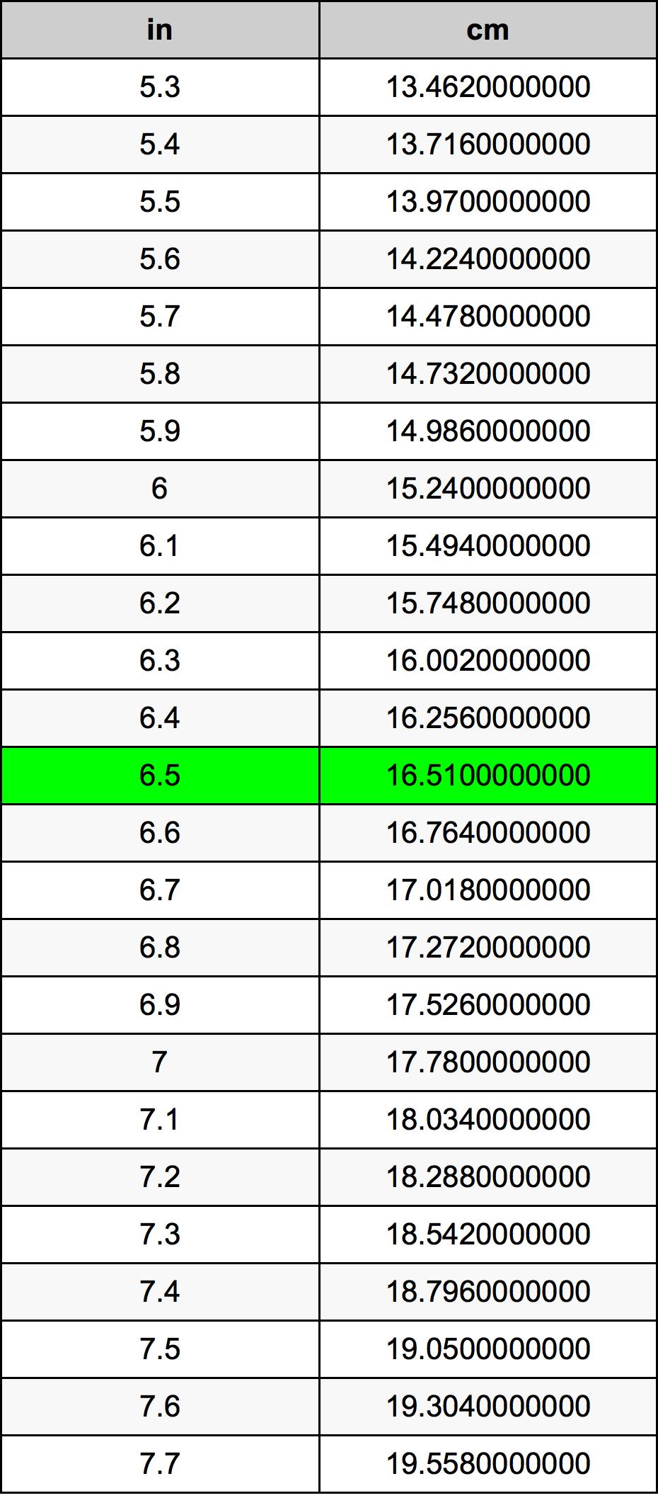 Kuinka suuri ero on senteissä kun tuumat 15,6 ja 17,3? Tietäisikö kukaan mikä