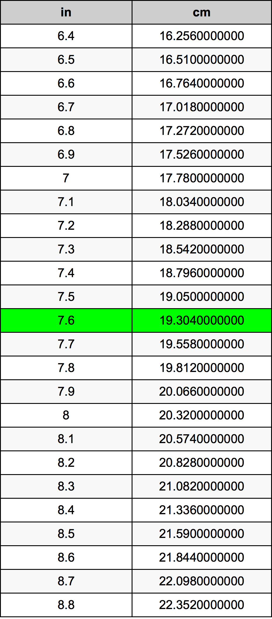 7 6 Pulgadas En Centímetros Conversor De Unidades 7 6 In En Cm Conversor De Unidades