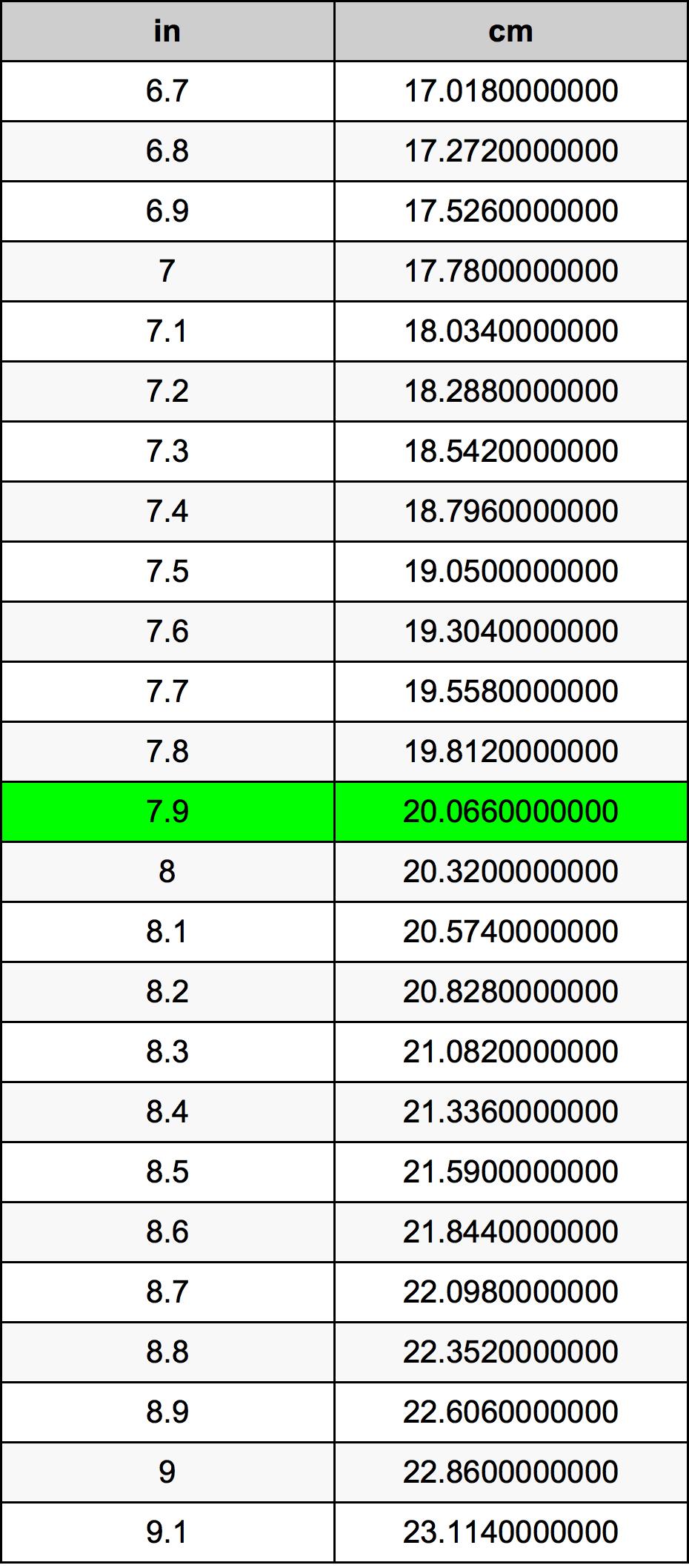 79 Zoll In Zentimeter Einheitenumrechner 79 In In Cm