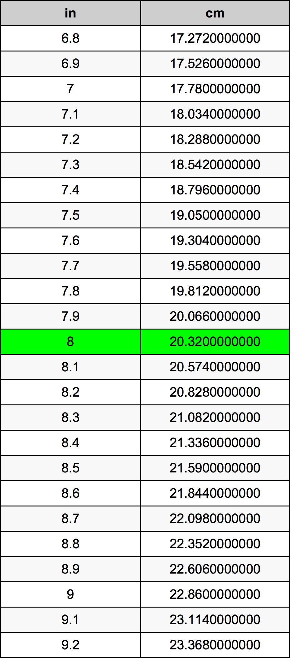 8 Zoll In Zentimeter Einheitenumrechner 8 In In Cm Einheitenumrechner